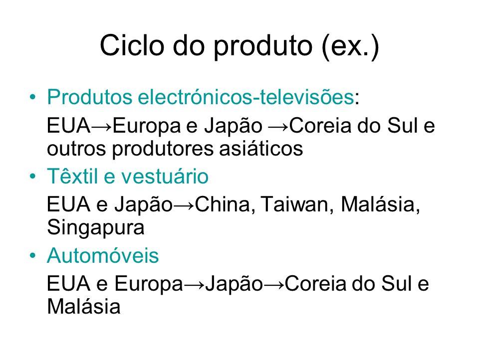Ciclo do produto (ex.) Produtos electrónicos-televisões: