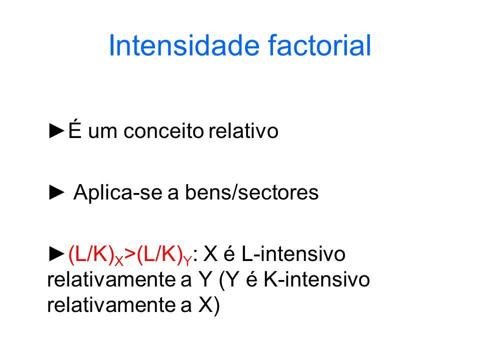 Intensidade factorial