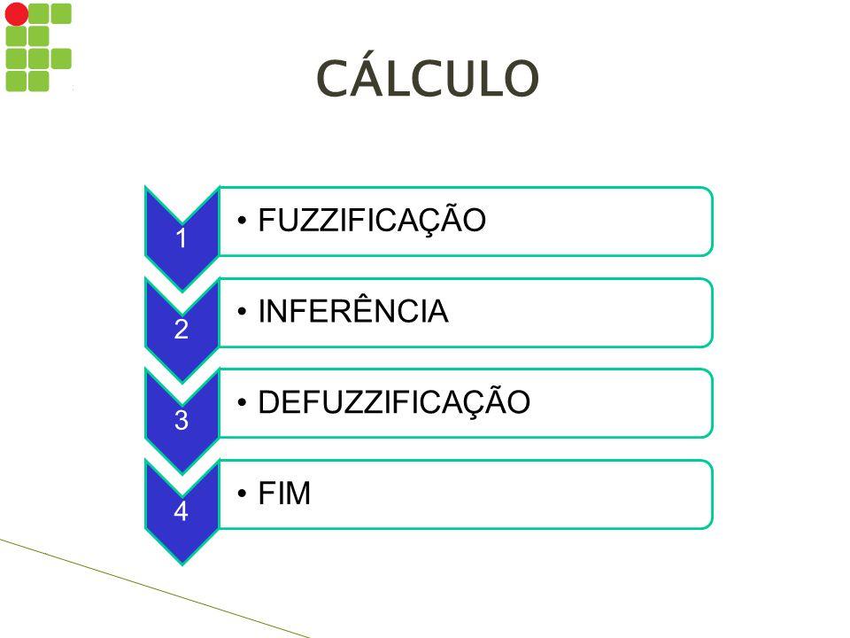 CÁLCULO FUZZIFICAÇÃO INFERÊNCIA DEFUZZIFICAÇÃO FIM 1 2 3 4