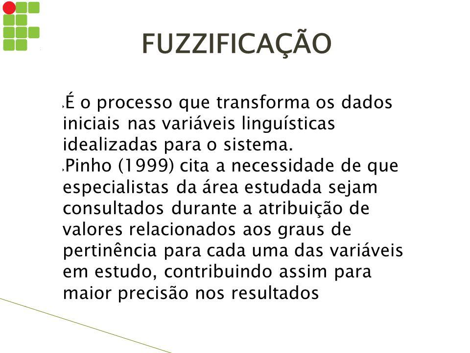 FUZZIFICAÇÃO É o processo que transforma os dados iniciais nas variáveis linguísticas idealizadas para o sistema.