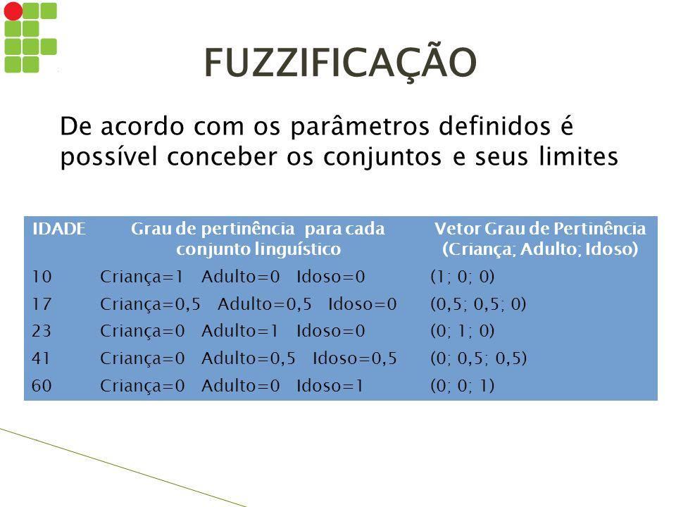 FUZZIFICAÇÃO De acordo com os parâmetros definidos é possível conceber os conjuntos e seus limites.