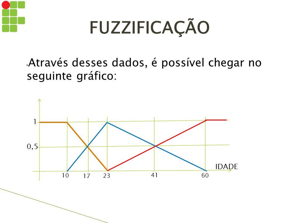 FUZZIFICAÇÃO Através desses dados, é possível chegar no seguinte gráfico: 1. 0,5. IDADE. 10. 17.