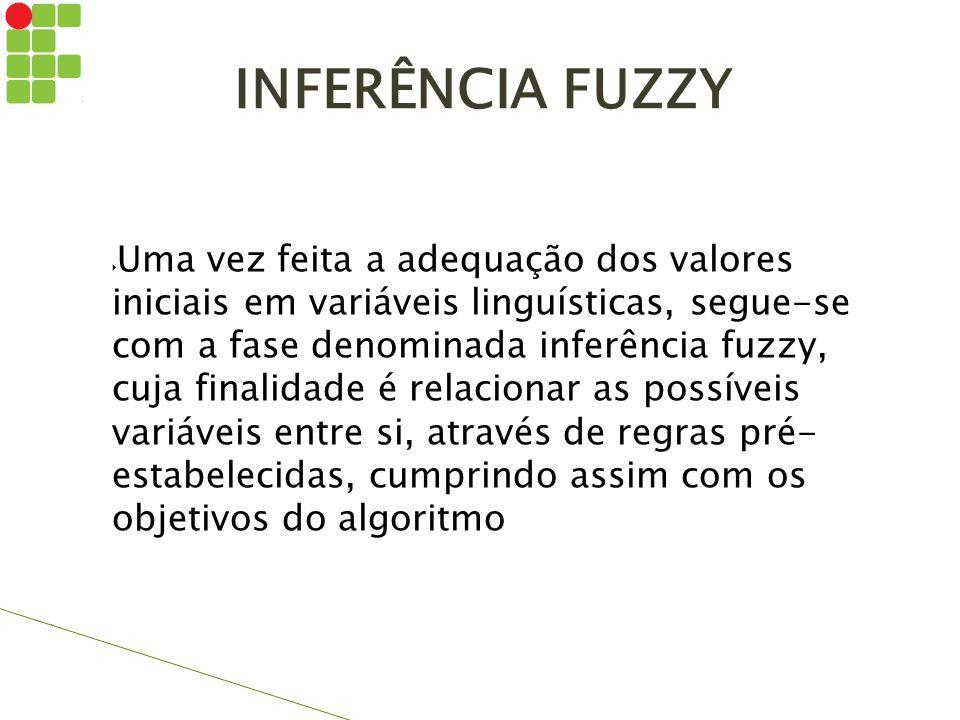 INFERÊNCIA FUZZY