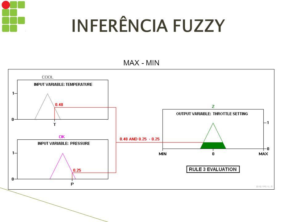 INFERÊNCIA FUZZY MAX - MIN