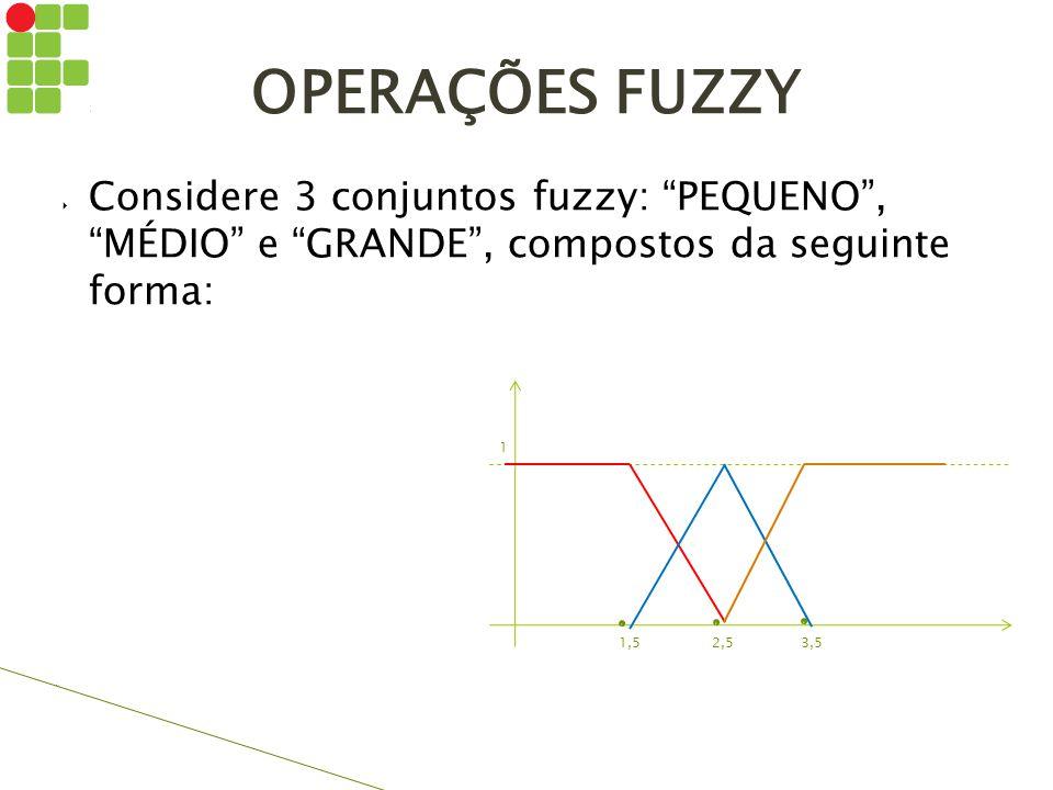 OPERAÇÕES FUZZY Considere 3 conjuntos fuzzy: PEQUENO , MÉDIO e GRANDE , compostos da seguinte forma: