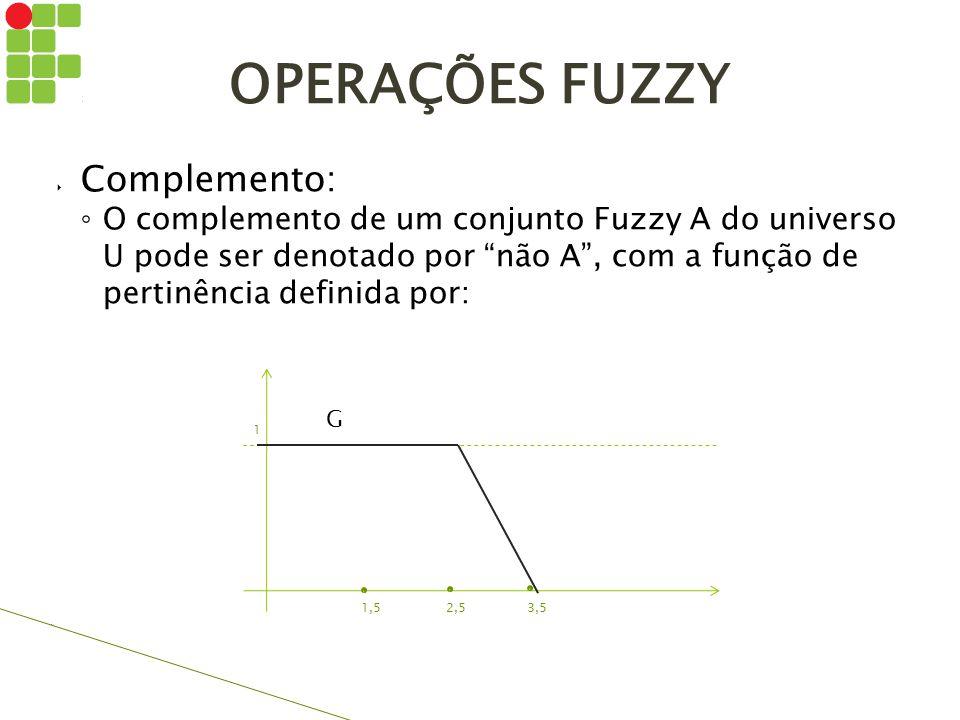 OPERAÇÕES FUZZY Complemento: