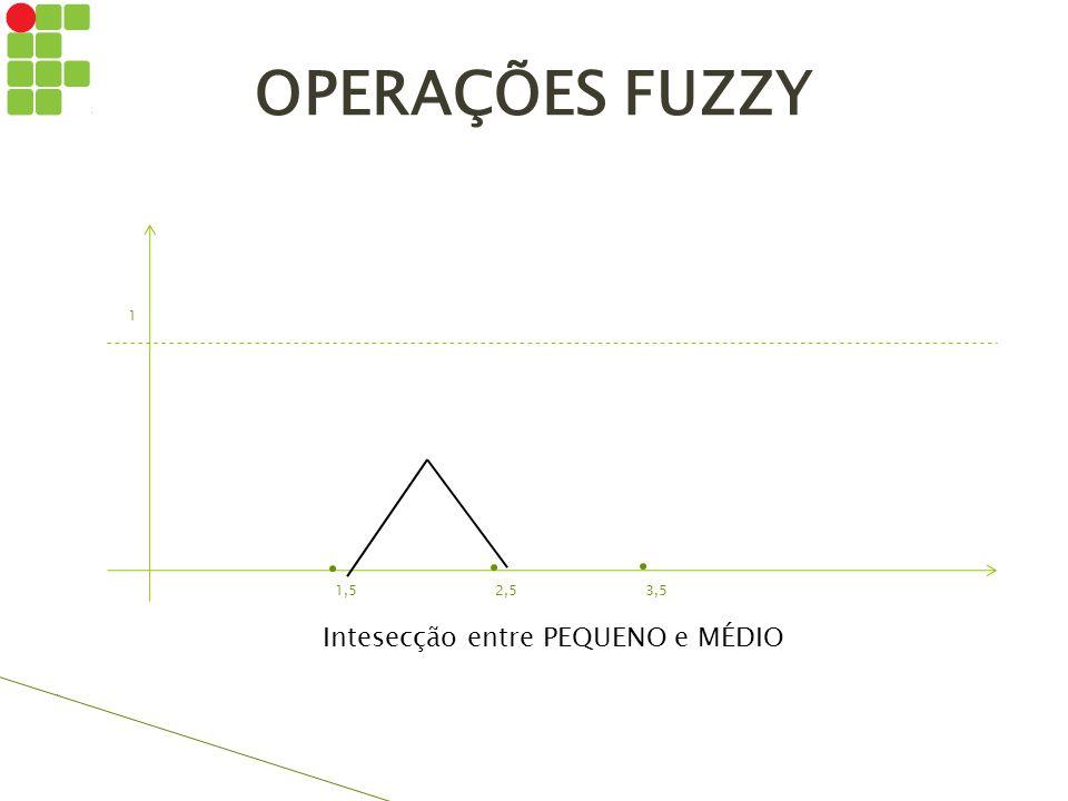 OPERAÇÕES FUZZY 1 1,5 2,5 3,5 Intesecção entre PEQUENO e MÉDIO