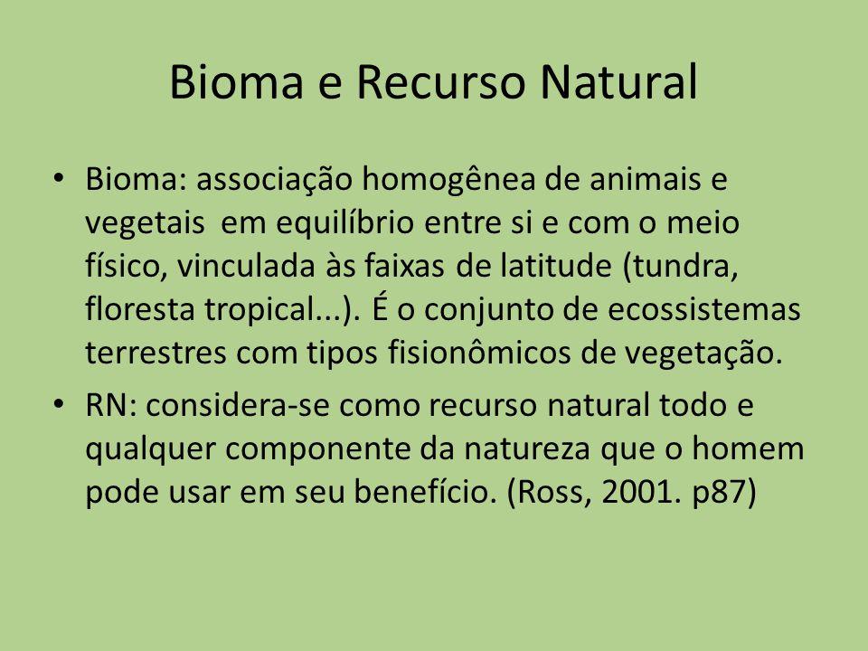 Bioma e Recurso Natural