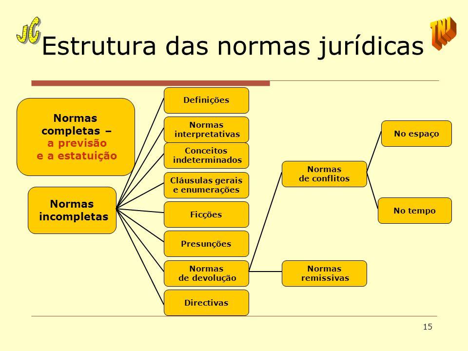 Estrutura das normas jurídicas