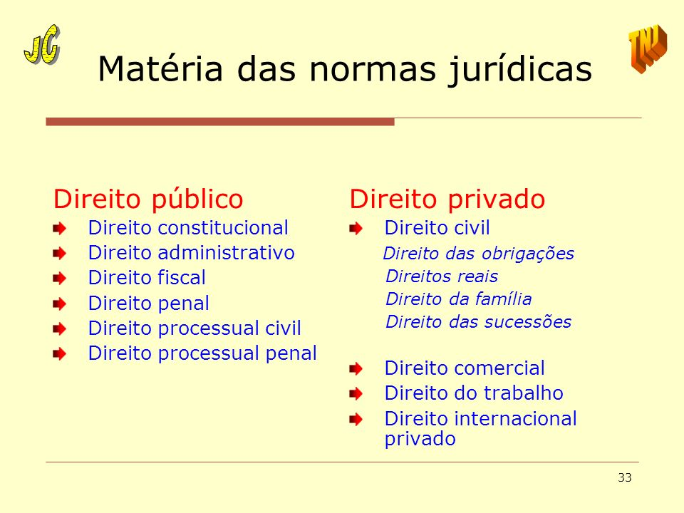 Matéria das normas jurídicas