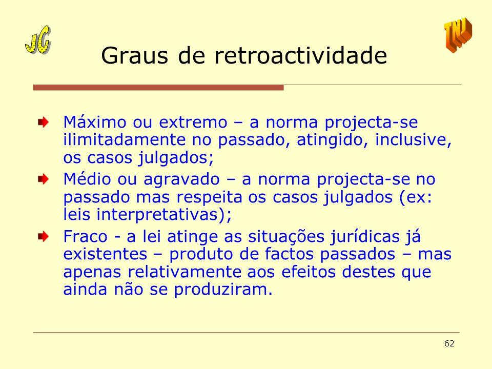 Graus de retroactividade