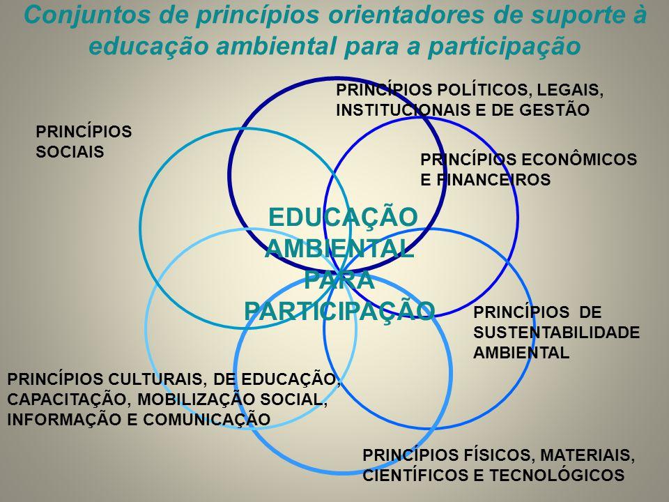 Conjuntos de princípios orientadores de suporte à educação ambiental para a participação