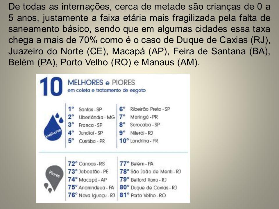 De todas as internações, cerca de metade são crianças de 0 a 5 anos, justamente a faixa etária mais fragilizada pela falta de saneamento básico, sendo que em algumas cidades essa taxa chega a mais de 70% como é o caso de Duque de Caxias (RJ), Juazeiro do Norte (CE), Macapá (AP), Feira de Santana (BA), Belém (PA), Porto Velho (RO) e Manaus (AM).