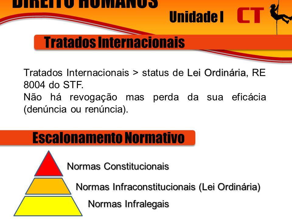 DIREITO HUMANOS Unidade I Tratados Internacionais