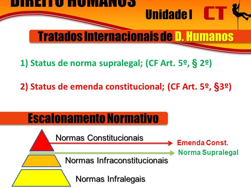 DIREITO HUMANOS Unidade I Tratados Internacionais de D. Humanos