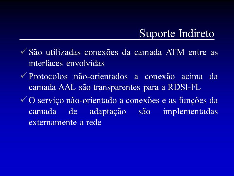 Suporte Indireto São utilizadas conexões da camada ATM entre as interfaces envolvidas.