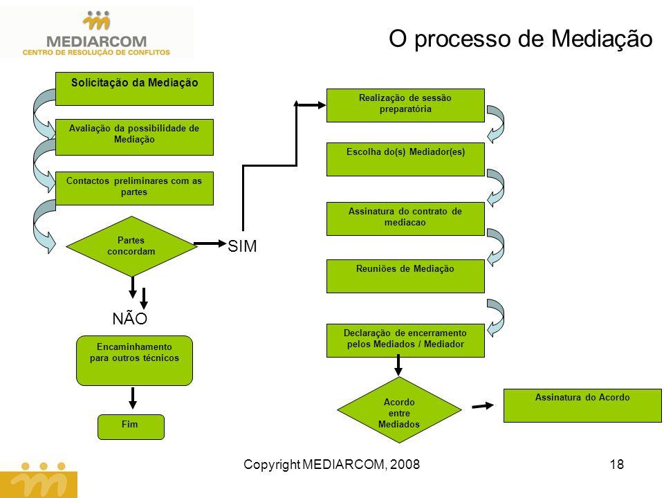 O processo de Mediação SIM NÃO Copyright MEDIARCOM, 2008