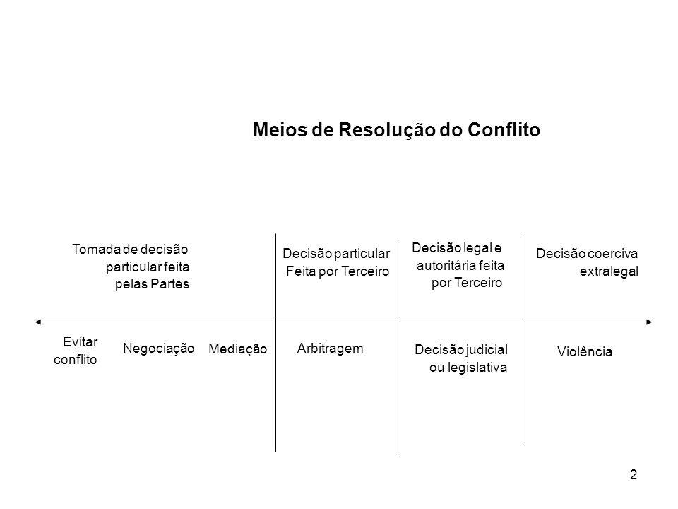 Meios de Resolução do Conflito