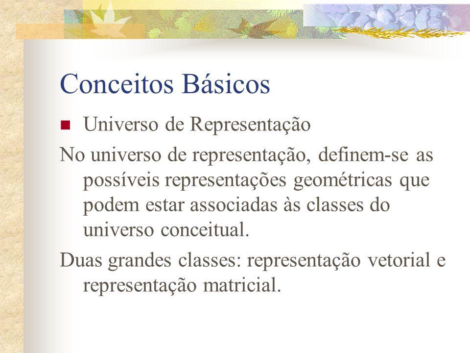 Conceitos Básicos Universo de Representação
