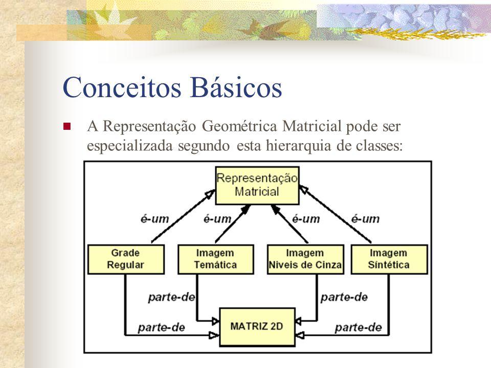 Conceitos Básicos A Representação Geométrica Matricial pode ser especializada segundo esta hierarquia de classes: