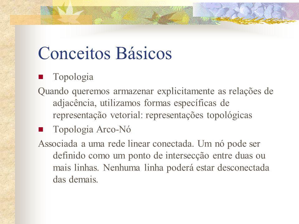 Conceitos Básicos Topologia