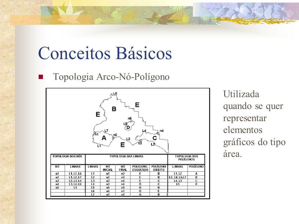 Conceitos Básicos Topologia Arco-Nó-Polígono
