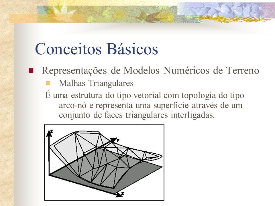 Conceitos Básicos Representações de Modelos Numéricos de Terreno