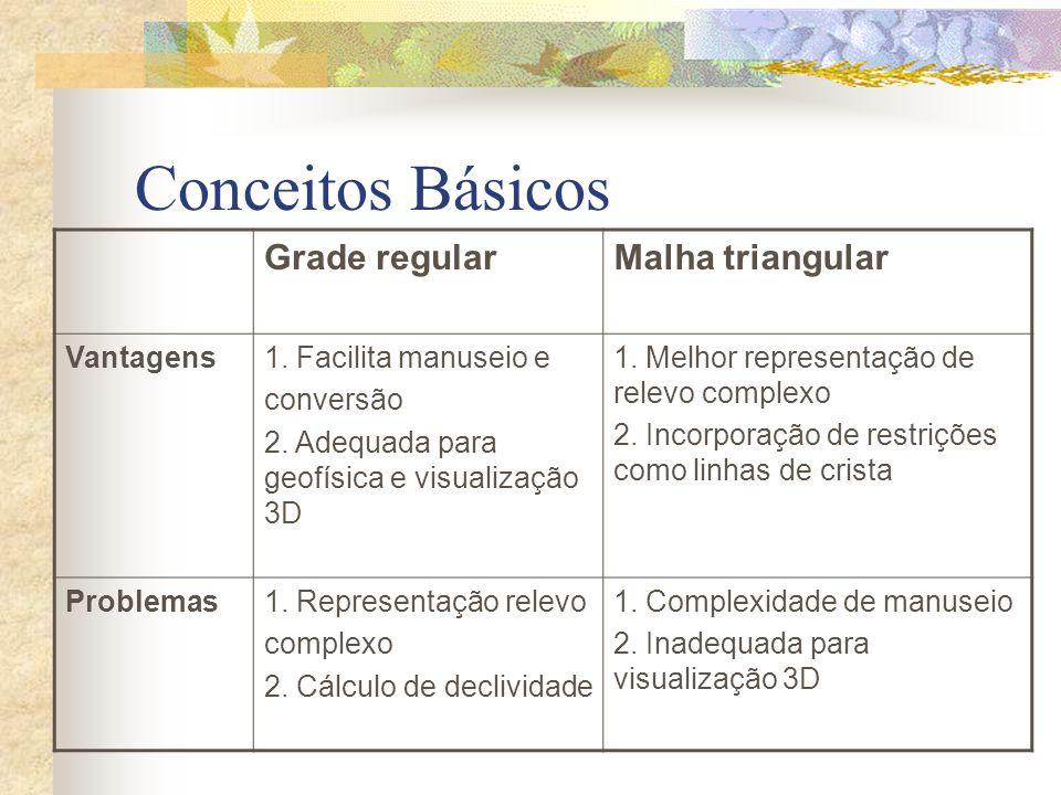 Conceitos Básicos Grade regular Malha triangular Vantagens