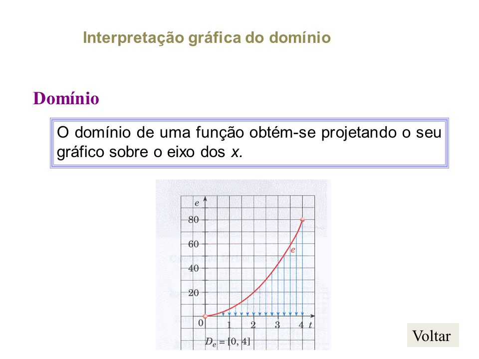 Domínio Interpretação gráfica do domínio