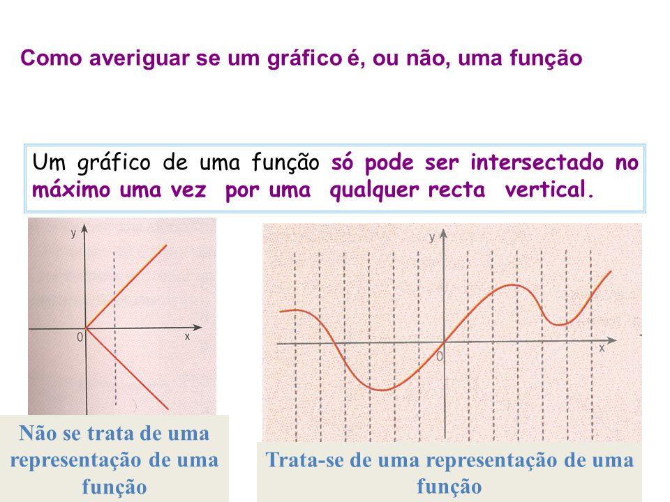 Como averiguar se um gráfico é, ou não, uma função