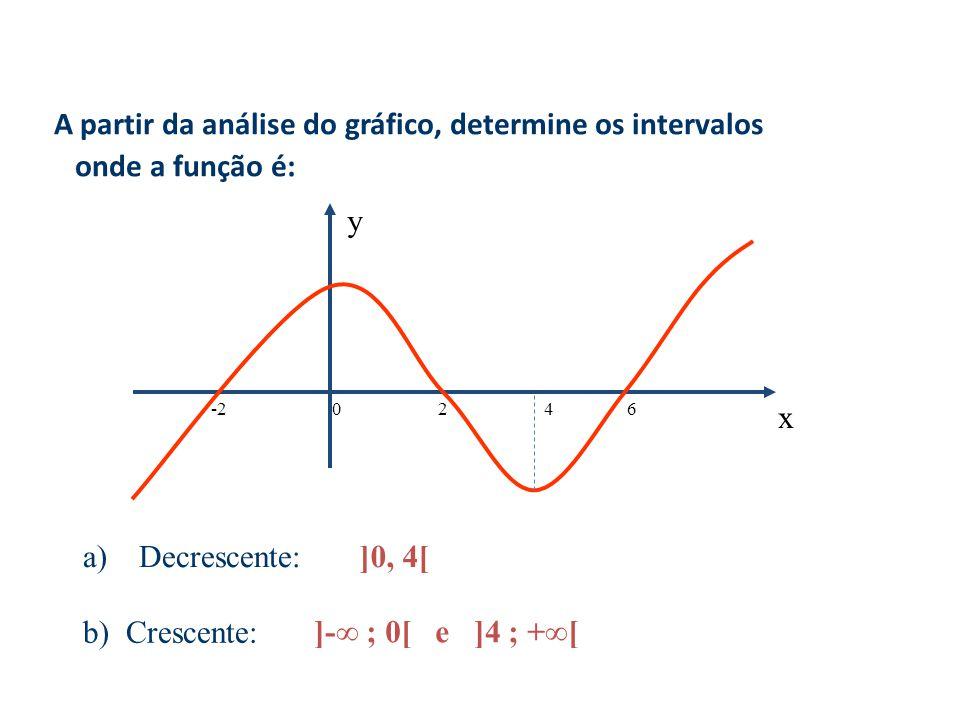 A partir da análise do gráfico, determine os intervalos