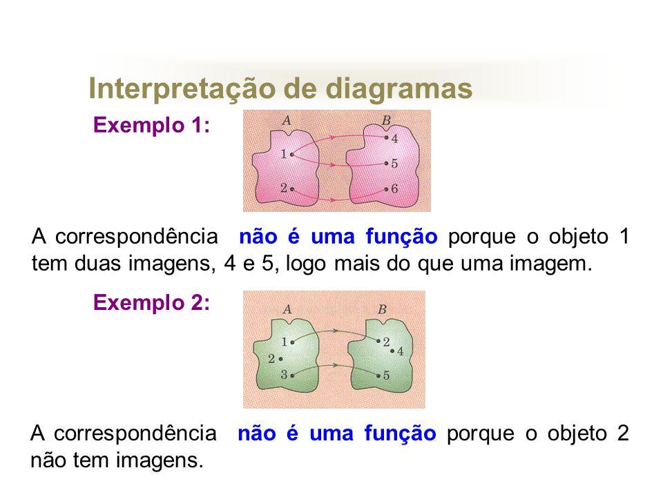 Interpretação de diagramas
