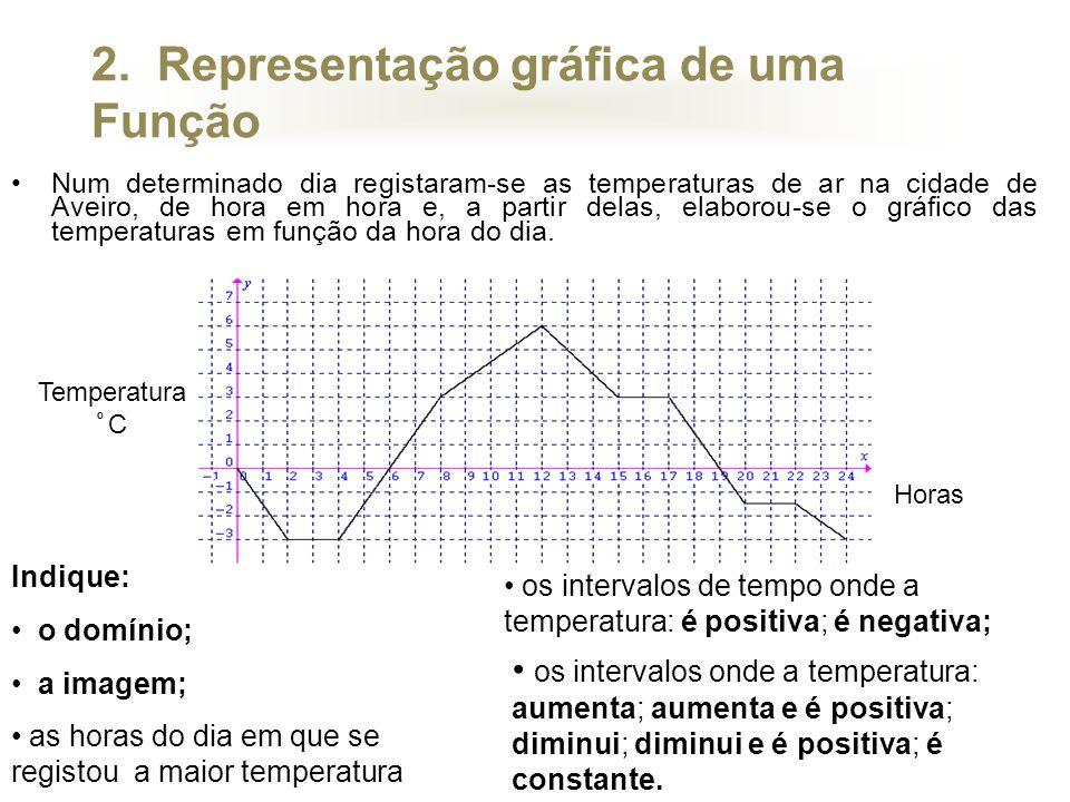 2. Representação gráfica de uma Função