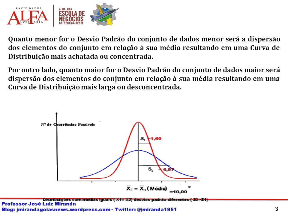 Quanto menor for o Desvio Padrão do conjunto de dados menor será a dispersão dos elementos do conjunto em relação à sua média resultando em uma Curva de Distribuição mais achatada ou concentrada.