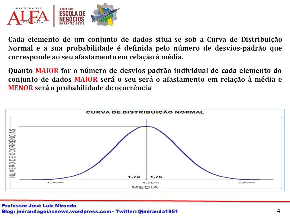 Cada elemento de um conjunto de dados situa-se sob a Curva de Distribuição Normal e a sua probabilidade é definida pelo número de desvios-padrão que corresponde ao seu afastamento em relação à média.