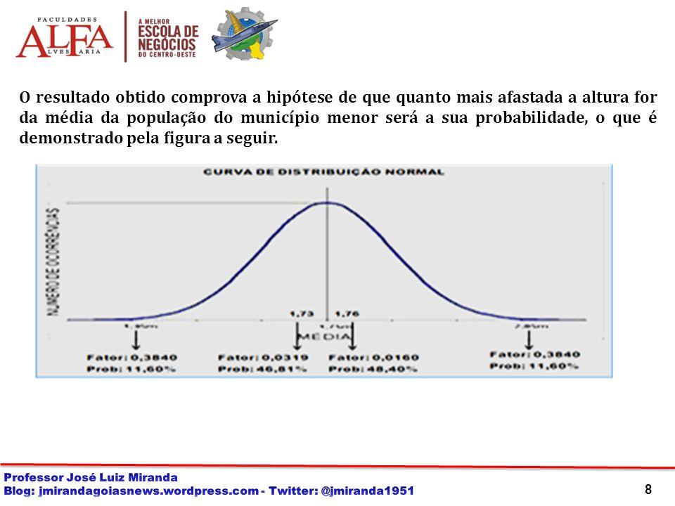 O resultado obtido comprova a hipótese de que quanto mais afastada a altura for da média da população do município menor será a sua probabilidade, o que é demonstrado pela figura a seguir.