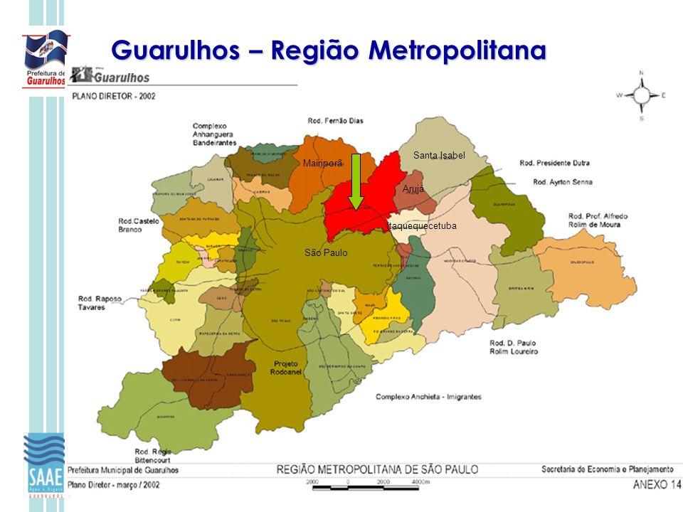Guarulhos – Região Metropolitana