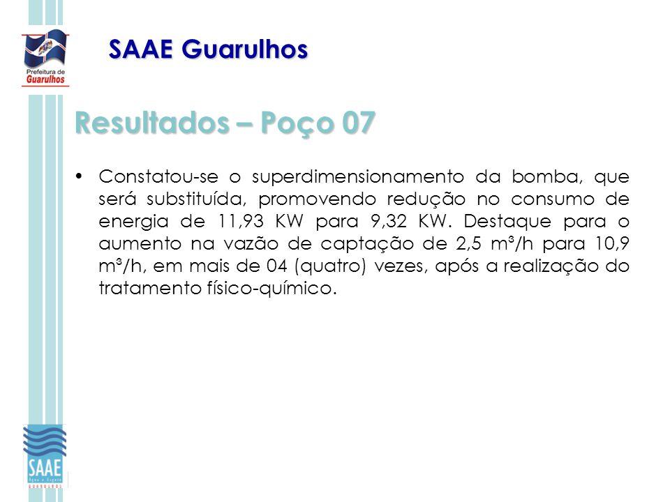 Resultados – Poço 07 SAAE Guarulhos