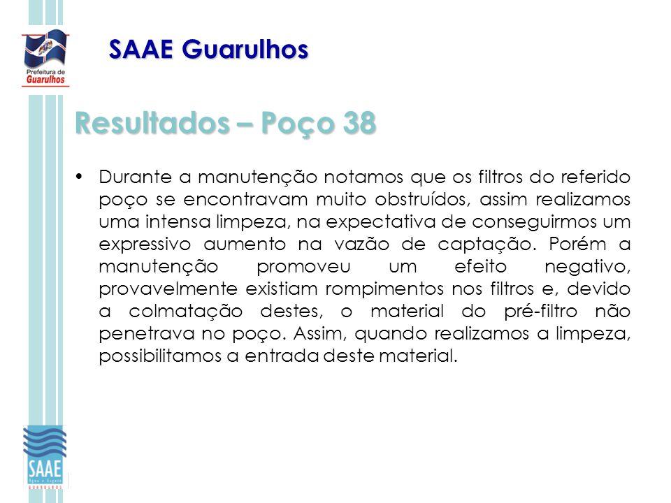 Resultados – Poço 38 SAAE Guarulhos