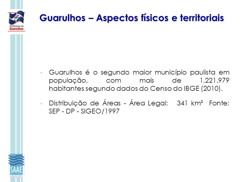 Guarulhos – Aspectos físicos e territoriais