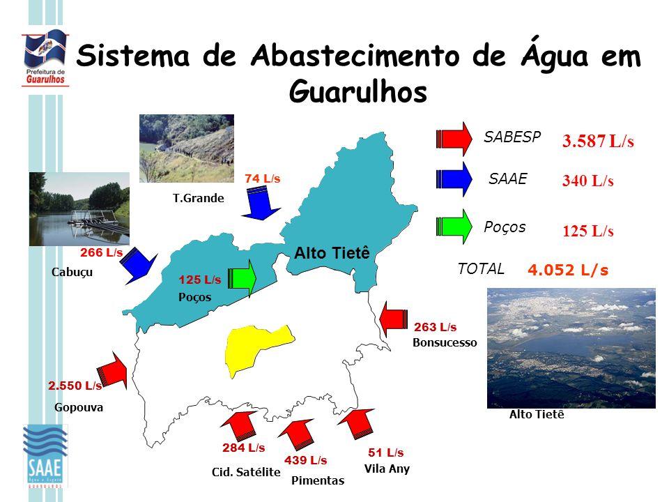 Sistema de Abastecimento de Água em Guarulhos