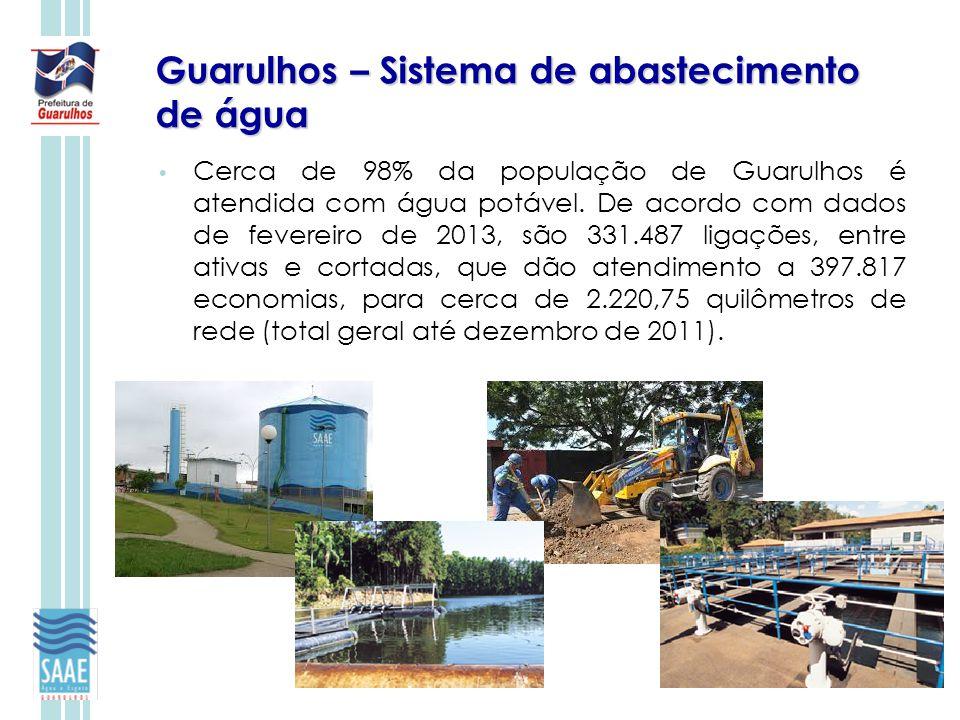 Guarulhos – Sistema de abastecimento de água