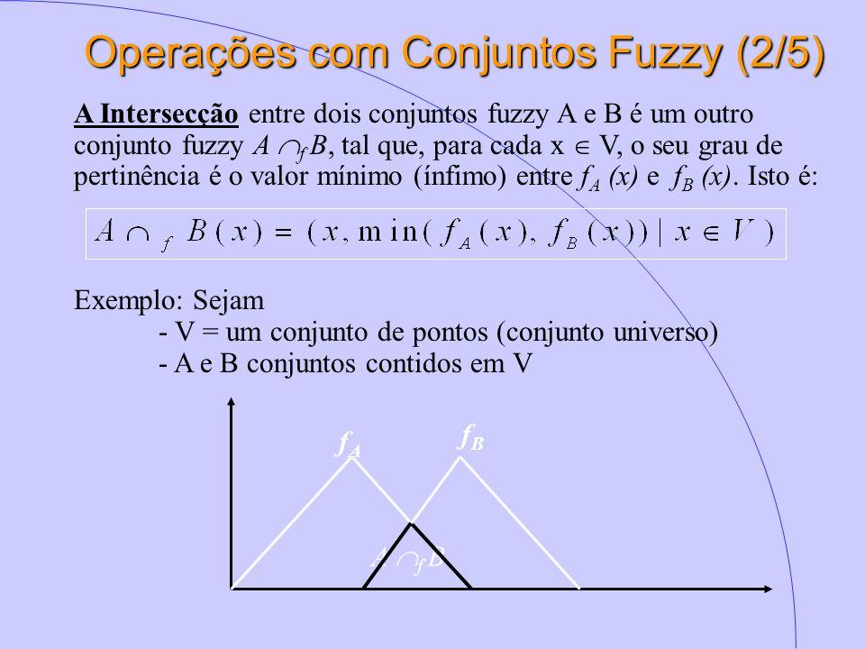 Operações com Conjuntos Fuzzy (2/5)