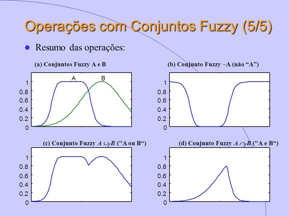 Operações com Conjuntos Fuzzy (5/5)