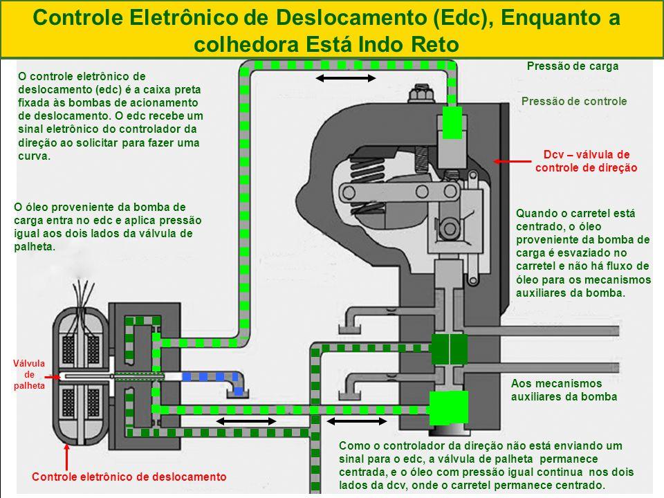 Controle Eletrônico de Deslocamento (Edc), Enquanto a colhedora Está Indo Reto
