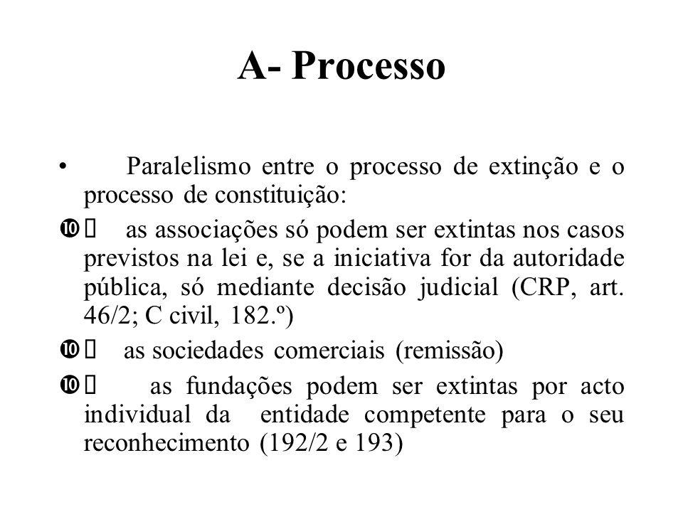 A- Processo Paralelismo entre o processo de extinção e o processo de constituição: