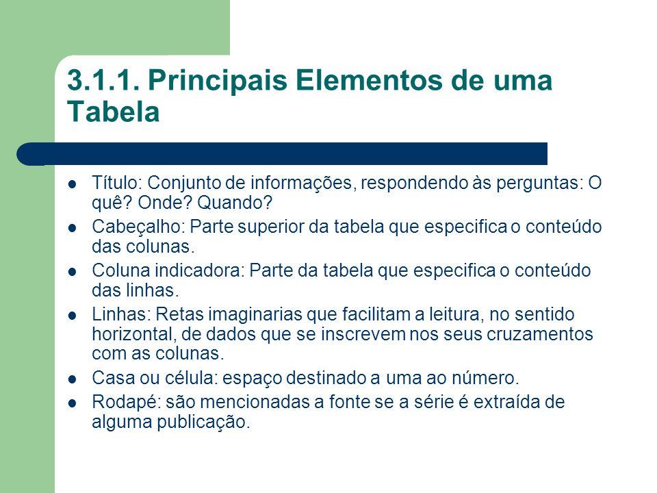 3.1.1. Principais Elementos de uma Tabela