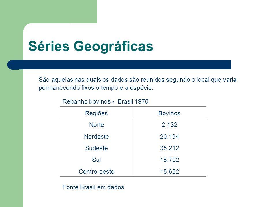 Séries Geográficas São aquelas nas quais os dados são reunidos segundo o local que varia permanecendo fixos o tempo e a espécie.