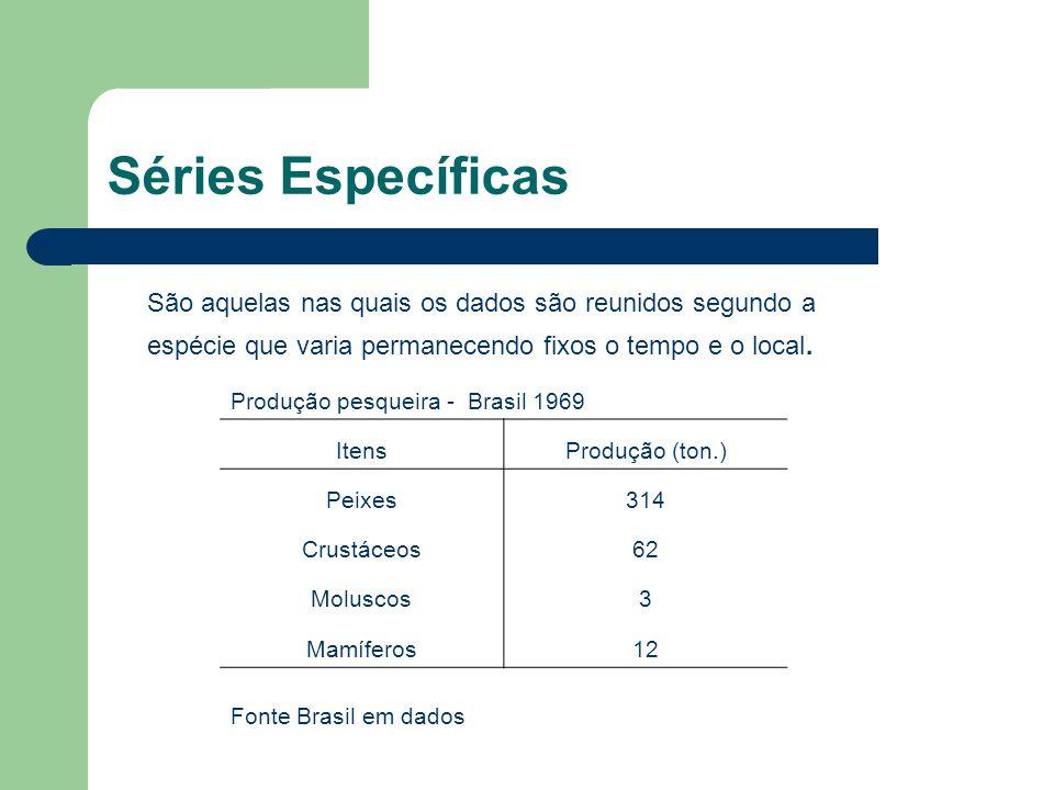 Séries Específicas São aquelas nas quais os dados são reunidos segundo a espécie que varia permanecendo fixos o tempo e o local.