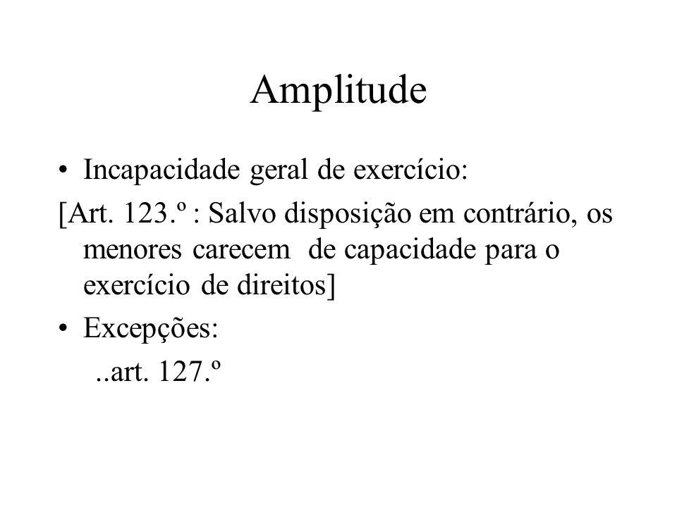 Amplitude Incapacidade geral de exercício: